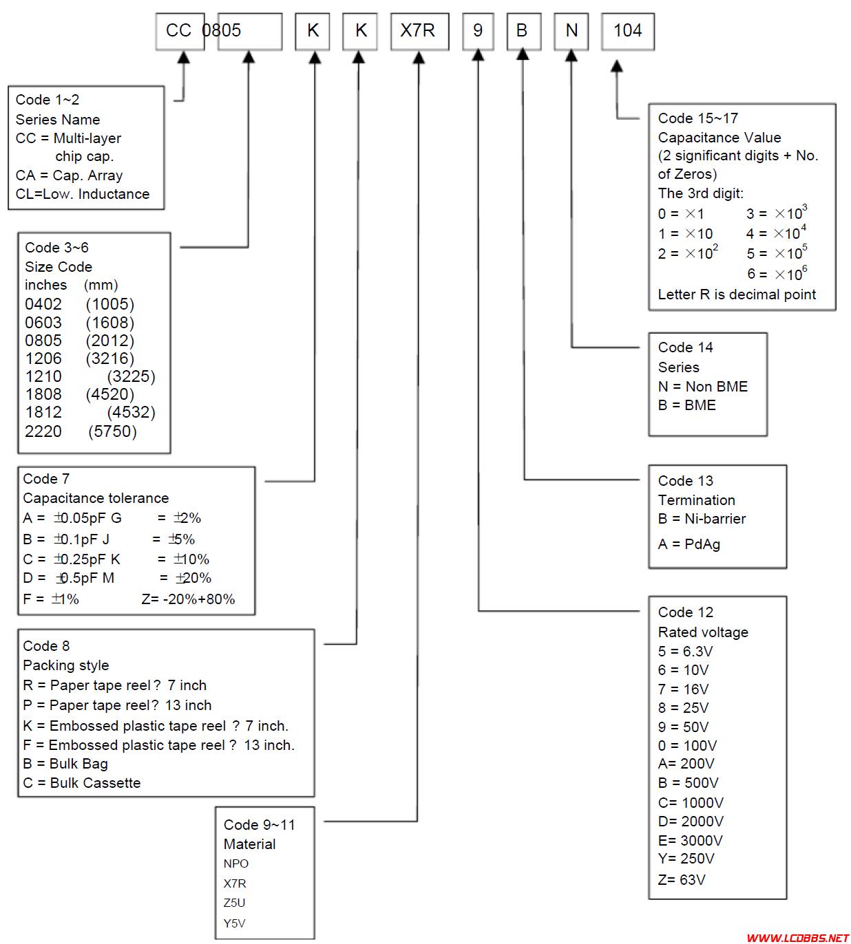 国巨电容型号编码规则.png